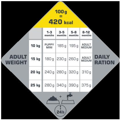VERSELE-LAGA Opti LifePuppy Medium 12,5 kg - karma dla szczeniąt ras średnich ( drób )